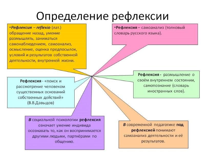 определение рефлексия в психологии это