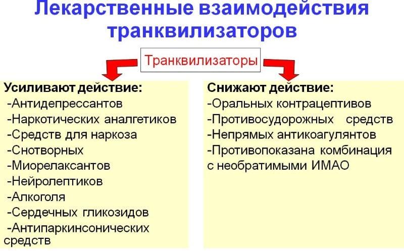 препараты-транквилизаторы список