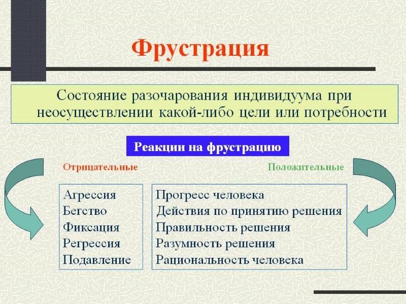 фрустрация определения в психологии