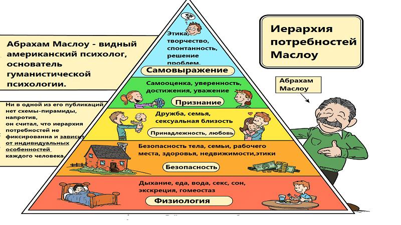 иерархия потребностей по Маслоу
